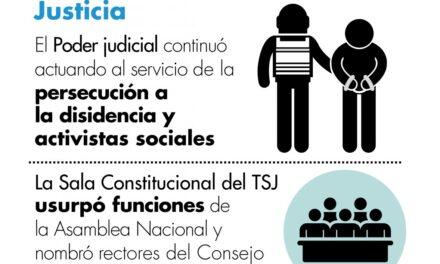 Informe Anual Provea: En 2020 se consolidó aún más un Estado de hecho que acorrala al derecho a la justicia