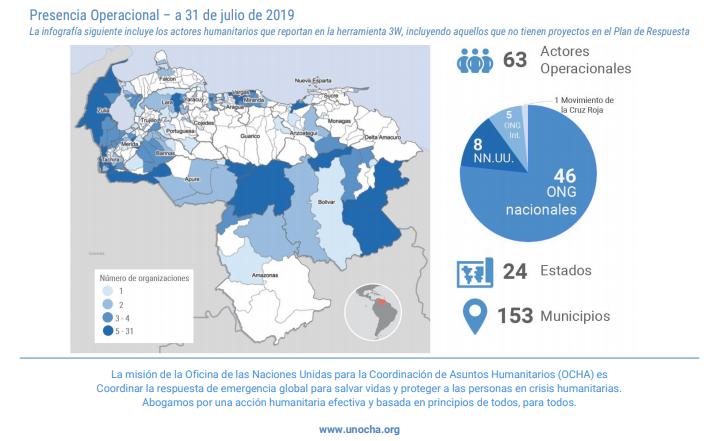 Segundo informe operacional de Venezuela: Respuesta Humanitaria