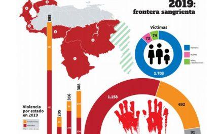FundaRedes / Informe: Curva de la violencia 2019 en 6 estados fronterizos de Venezuela
